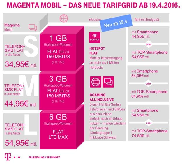 Telekom Magenta Mobil Tarifgrid
