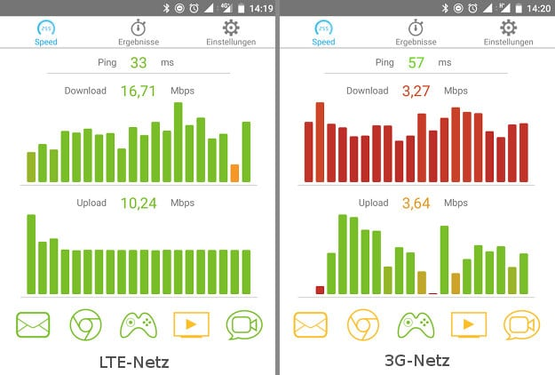 LTE vs 3G Speedtest