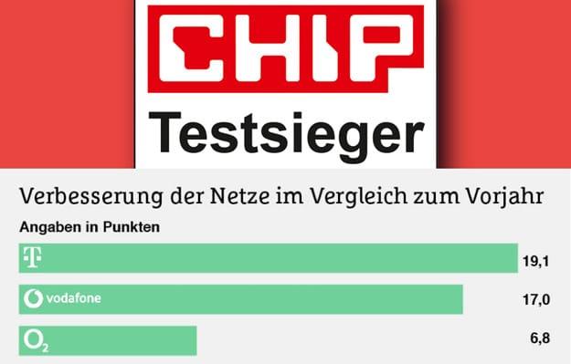 Chip Netztest 2017 - So schneiden Telekom, Vodafone und Telefonica ab