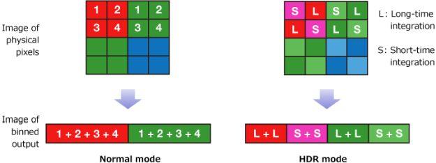 Quad-Bayer-Matrix für Lichtfilter (Bildquelle: Sony)