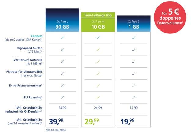 o2 Free Boost: Doppeltes Datenvolumen zum Handytarif für 5 € extra