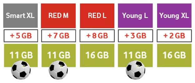 Vodafone Daten Boost Aktion mit deutlich höherem Datenvolumen