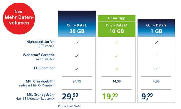 o2 my Data S, M & L: Datentarife mit bis zu 20 GB LTE mit mehr Datenvolumen im Vergleich