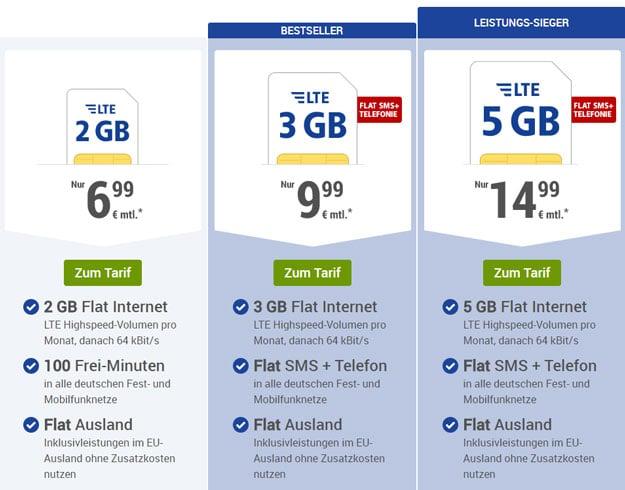 1&1 GMX.de All-Net ab 6,99 € mtl. (Allnet-Flat / 100 Frei-Minuten, bis 5 GB LTE, o2- / Vodafone-Netz) - günstigster 2-GB-LTE-Tarif!