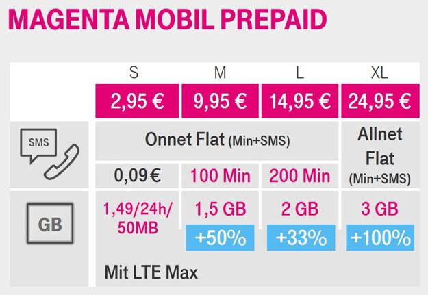 Telekom Magenta Mobil Prepaid S, M, L & XL: Mehr Datenvolumen & 2 gratis DayFlat Unlimited Pässe als Geschenk