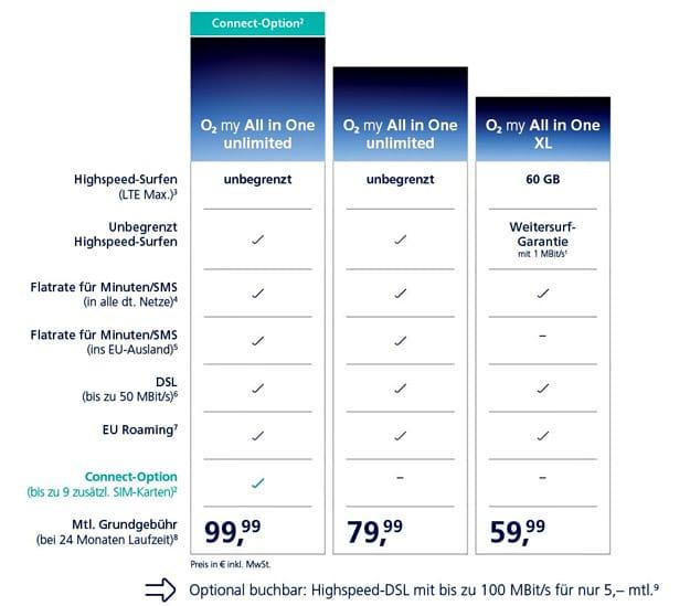 o2 my All in One Unlimited & XL: Kombiniere Festnetz- mit Mobilfunk-Tarif und spare Geld - unbegrenzte LTE- & DSL-Flatrate mit fairem Preis!