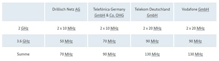 5G-Frequenzen für die Telekom, Vodafone, o2 und Drillisch (1&1)