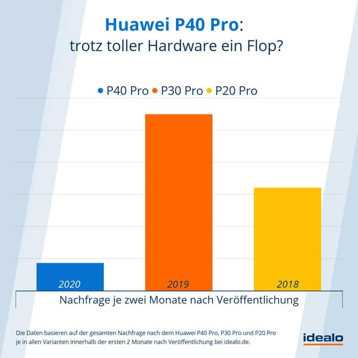 Huawei P40 Pro Nachfrage