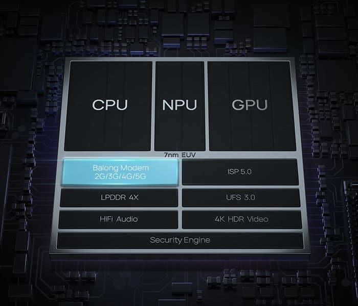 Huawei Kirin 990 - Einzelteile