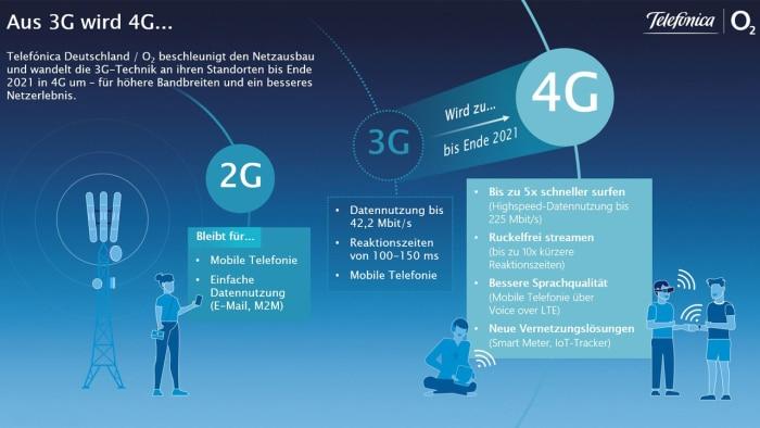 3G-Abschaltung bei o2