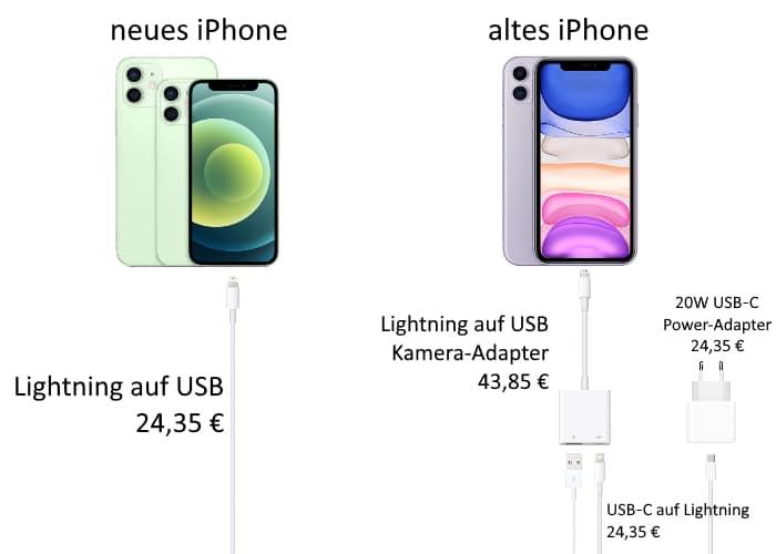 iPhone-Migration Gerät zu Gerät mit Kabel