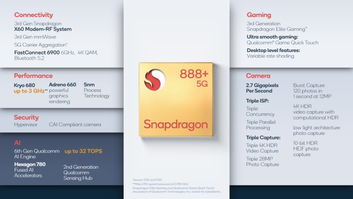 Qualcomm Snapdragon 888+ Featureset