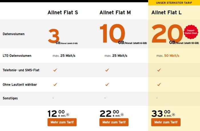 congstar Allnet Flats im Vergleich (Aktion September 2021)