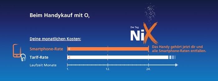 o2 Tag NiX My Handy Ratenplan Beispiel